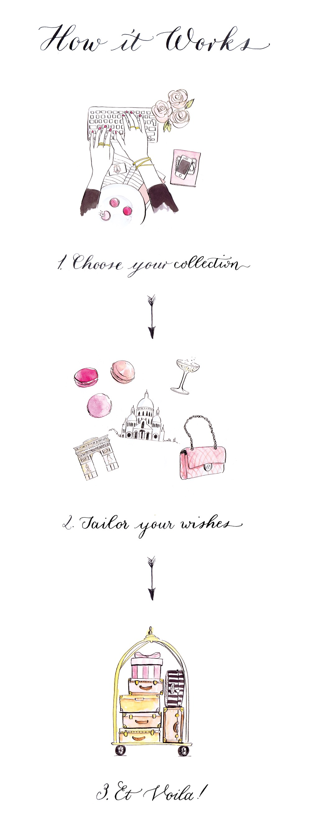 How it Works - 1. Choose your collection, 2. Tailor your wishes, 3. Et Voila!